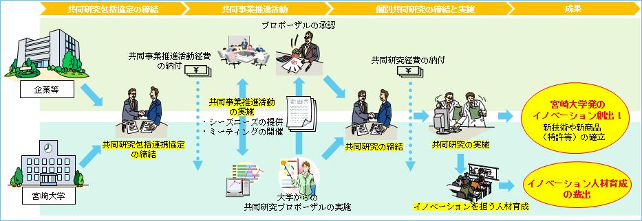 プレゼンテーション資料3(概要説明_國武)
